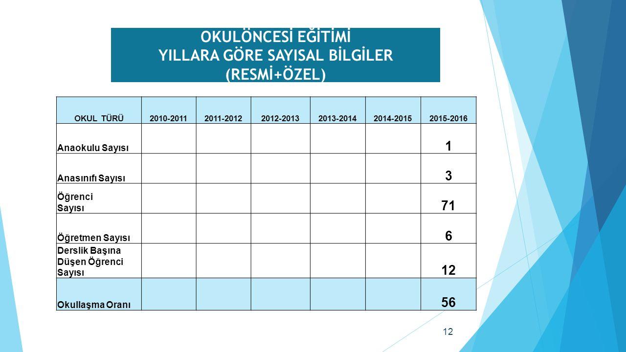 12 OKULÖNCESİ EĞİTİMİ YILLARA GÖRE SAYISAL BİLGİLER (RESMİ+ÖZEL) OKUL TÜRÜ2010-20112011-20122012-20132013-20142014-20152015-2016 Anaokulu Sayısı 1 Anasınıfı Sayısı 3 Öğrenci Sayısı 71 Öğretmen Sayısı 6 Derslik Başına Düşen Öğrenci Sayısı 12 Okullaşma Oranı 56