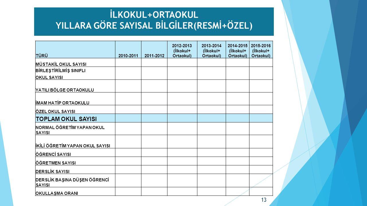 İLKOKUL+ORTAOKUL YILLARA GÖRE SAYISAL BİLGİLER(RESMİ+ÖZEL) TÜRÜTÜRÜ2010-20112011-2012 2012-2013 (İlkokul+ Ortaokul) 2013-2014 (İlkokul+ Ortaokul) 2014-2015 (İlkokul+ Ortaokul) 2015-2016 (İlkokul+ Ortaokul) MÜSTAKİL OKUL SAYISI BİRLEŞTİRİLMİŞ SINIFLI OKUL SAYISI YATILI BÖLGE ORTAOKULU İMAM HATİP ORTAOKULU ÖZEL OKUL SAYISI TOPLAM OKUL SAYISI NORMAL ÖĞRETİM YAPAN OKUL SAYISI İKİLİ ÖĞRETİM YAPAN OKUL SAYISI ÖĞRENCİ SAYISI ÖĞRETMEN SAYISI DERSLİK SAYISI DERSLİK BAŞINA DÜŞEN ÖĞRENCİ SAYISI OKULLAŞMA ORANI 13