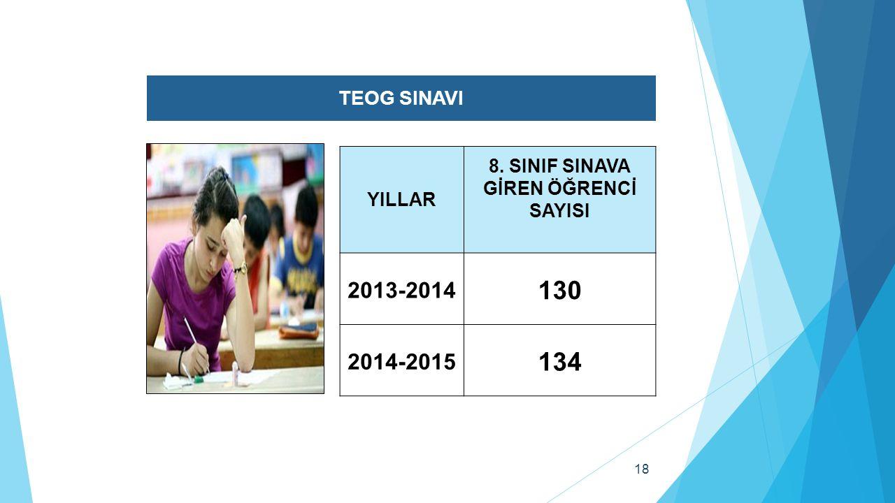 18 TEOG SINAVI YILLAR 8. SINIF SINAVA GİREN ÖĞRENCİ SAYISI 2013-2014 130 2014-2015 134