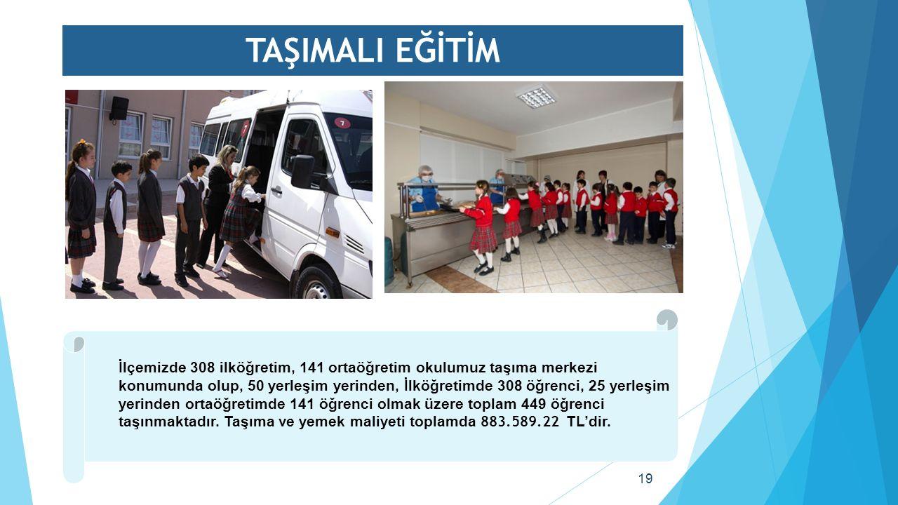 TAŞIMALI EĞİTİM 19 İlçemizde 308 ilköğretim, 141 ortaöğretim okulumuz taşıma merkezi konumunda olup, 50 yerleşim yerinden, İlköğretimde 308 öğrenci, 25 yerleşim yerinden ortaöğretimde 141 öğrenci olmak üzere toplam 449 öğrenci taşınmaktadır.