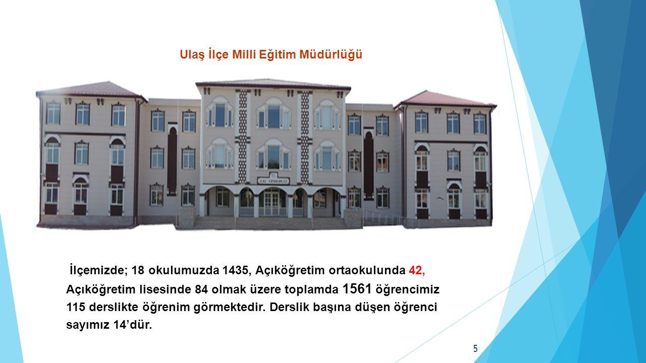 İlçemizde; 18 okulumuzda 1435, Açıköğretim ortaokulunda 42, Açıköğretim lisesinde 84 olmak üzere toplamda 1561 öğrencimiz 115 derslikte öğrenim görmektedir.