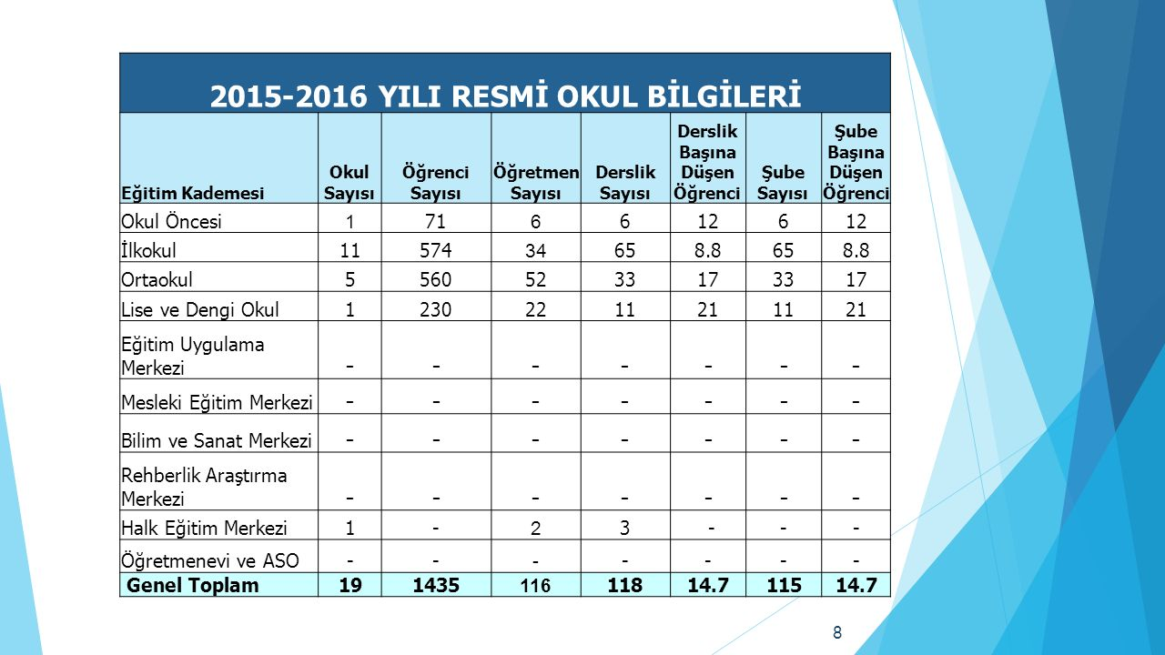 39 FATİH PROJESİ KAPSAMINDA DAĞITILAN TABLET SAYILARI İLÇEOkul Sayısı Tablet Dağıtılan 9.Sınıf Öğrenci Sayısı Tablet Dağıtılan Öğretmen SayılarıGelen Tablet Sayısı AKINCILAR ALTINYAYLA DİVRİĞİ DOĞANŞAR GEMEREK GÖLOVA GÜRÜN HAFİK İMRANLI KANGAL KOYULHİSAR SUŞEHRİ ŞARKIŞLA ULAŞ 1 51 - YILDIZELİ ZARA TOPLAM