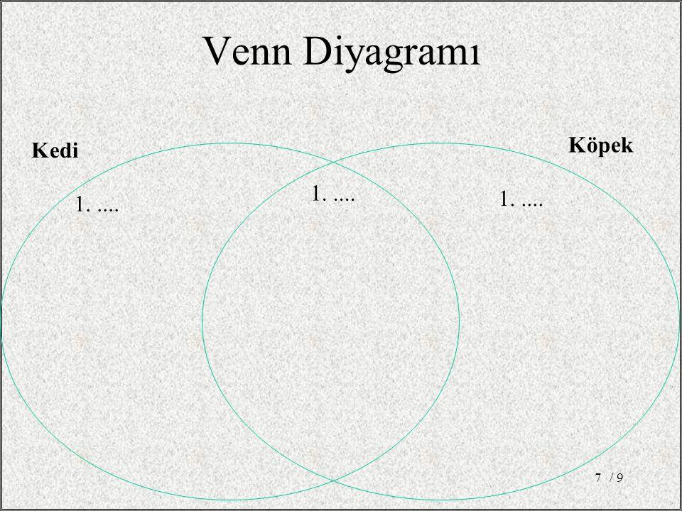 Venn Diyagramı / 97 1..... Kedi Köpek