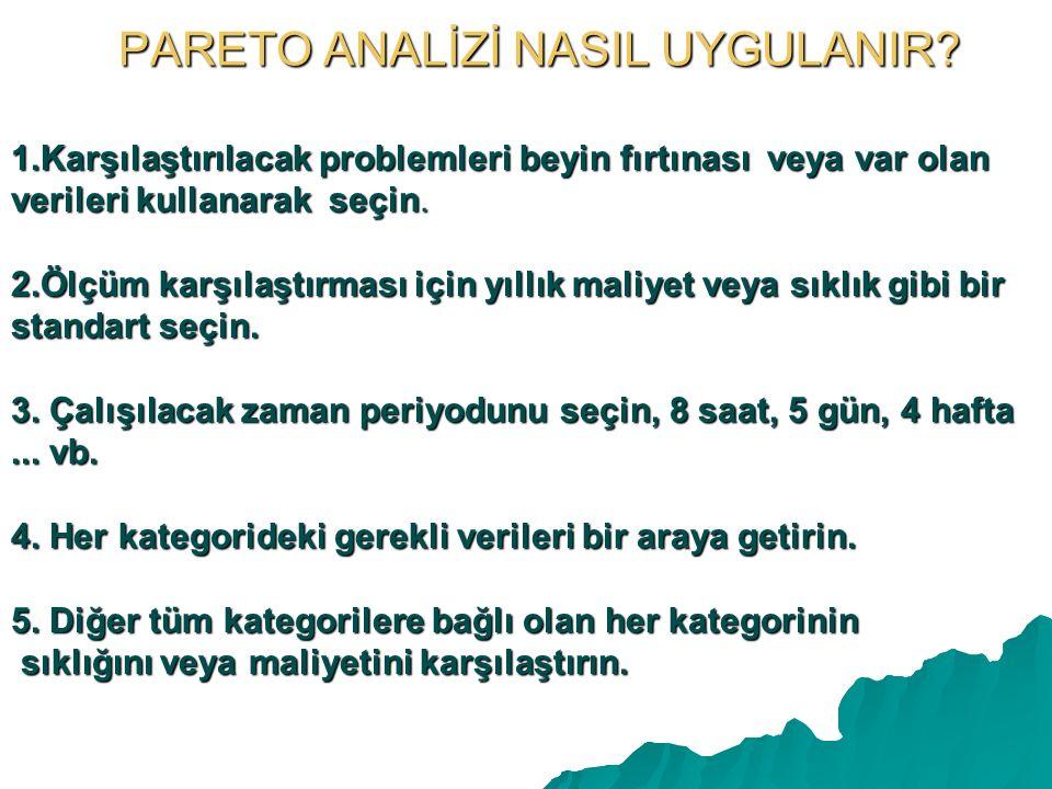 PARETO ANALİZİ NASIL UYGULANIR.