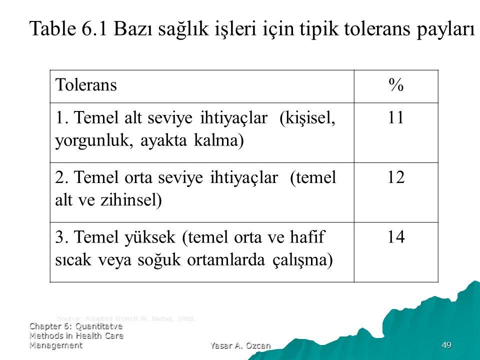 Chapter 6: Quantitatve Methods in Health Care Management Yasar A. Ozcan 49 Table 6.1 Bazı sağlık işleri için tipik tolerans payları Tolerans% 1. Temel