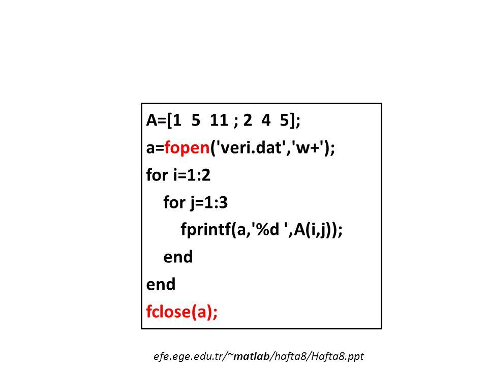 A=[1 5 11 ; 2 4 5]; a=fopen( veri.dat , w+ ); for i=1:2 for j=1:3 fprintf(a, %d ,A(i,j)); end fclose(a); efe.ege.edu.tr/~matlab/hafta8/Hafta8.ppt