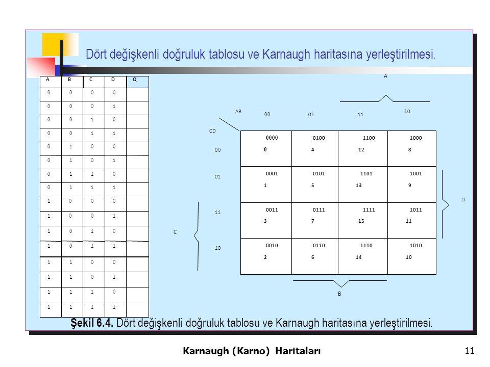 11 Dört değişkenli doğruluk tablosu ve Karnaugh haritasına yerleştirilmesi.