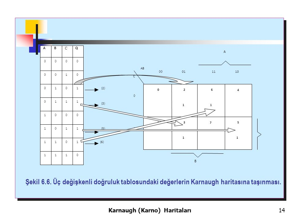 14 Karnaugh (Karno) Haritaları Şekil 6.6.