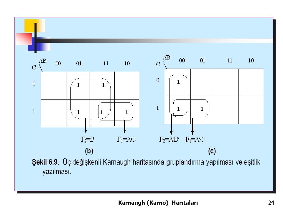 (b) (c) Şekil 6.9. Üç değişkenli Karnaugh haritasında gruplandırma yapılması ve eşitlik yazılması.