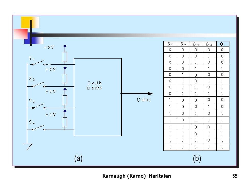 (a) (b) Karnaugh (Karno) Haritaları55