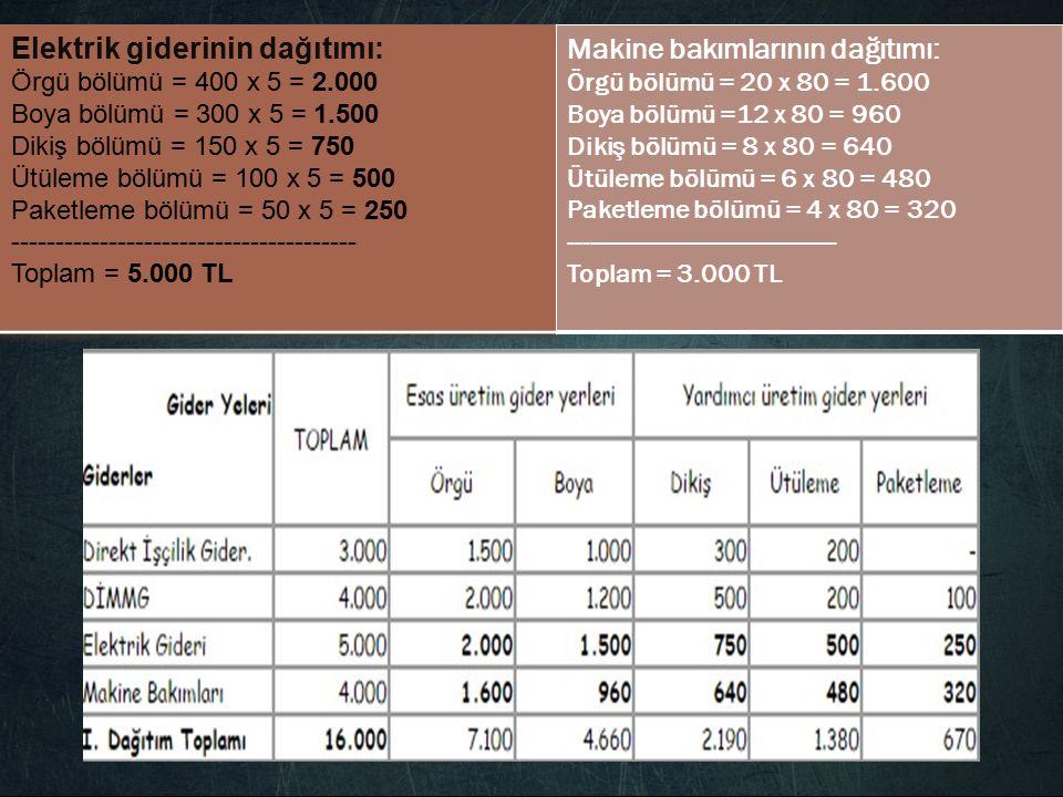      Makine bakımlarının dağıtımı: Örgü bölümü = 20 x 80 = 1.600 Boya bölümü =12 x 80 = 960 Dikiş bölümü = 8 x 80 = 640 Ütüleme bölümü = 6 x 80