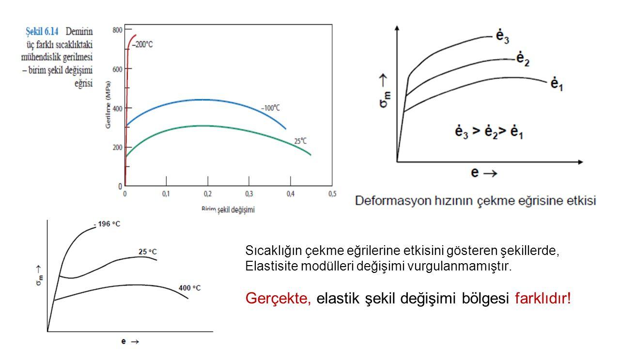 Sıcaklığın çekme eğrilerine etkisini gösteren şekillerde, Elastisite modülleri değişimi vurgulanmamıştır.