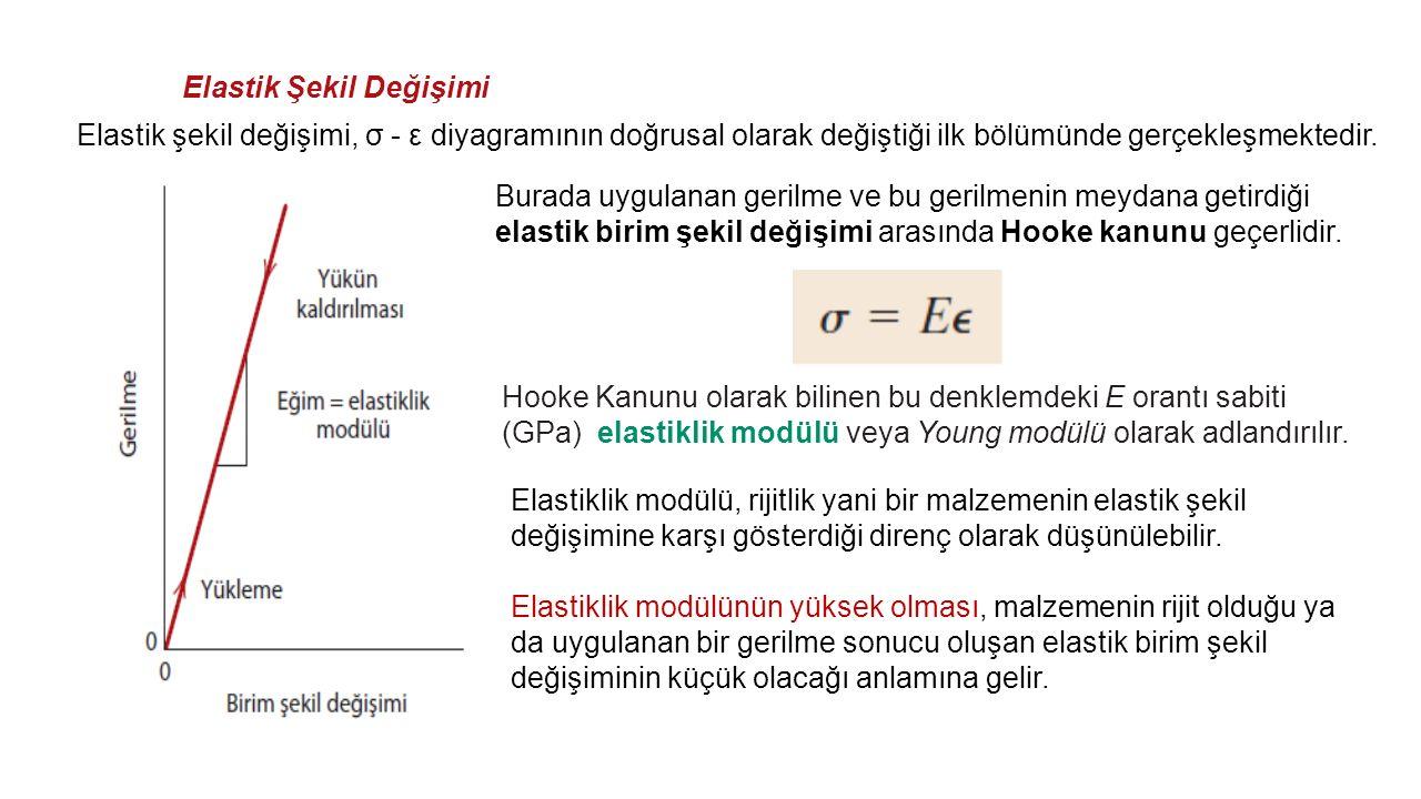 Elastik Şekil Değişimi Elastik şekil değişimi, σ - ε diyagramının doğrusal olarak değiştiği ilk bölümünde gerçekleşmektedir.