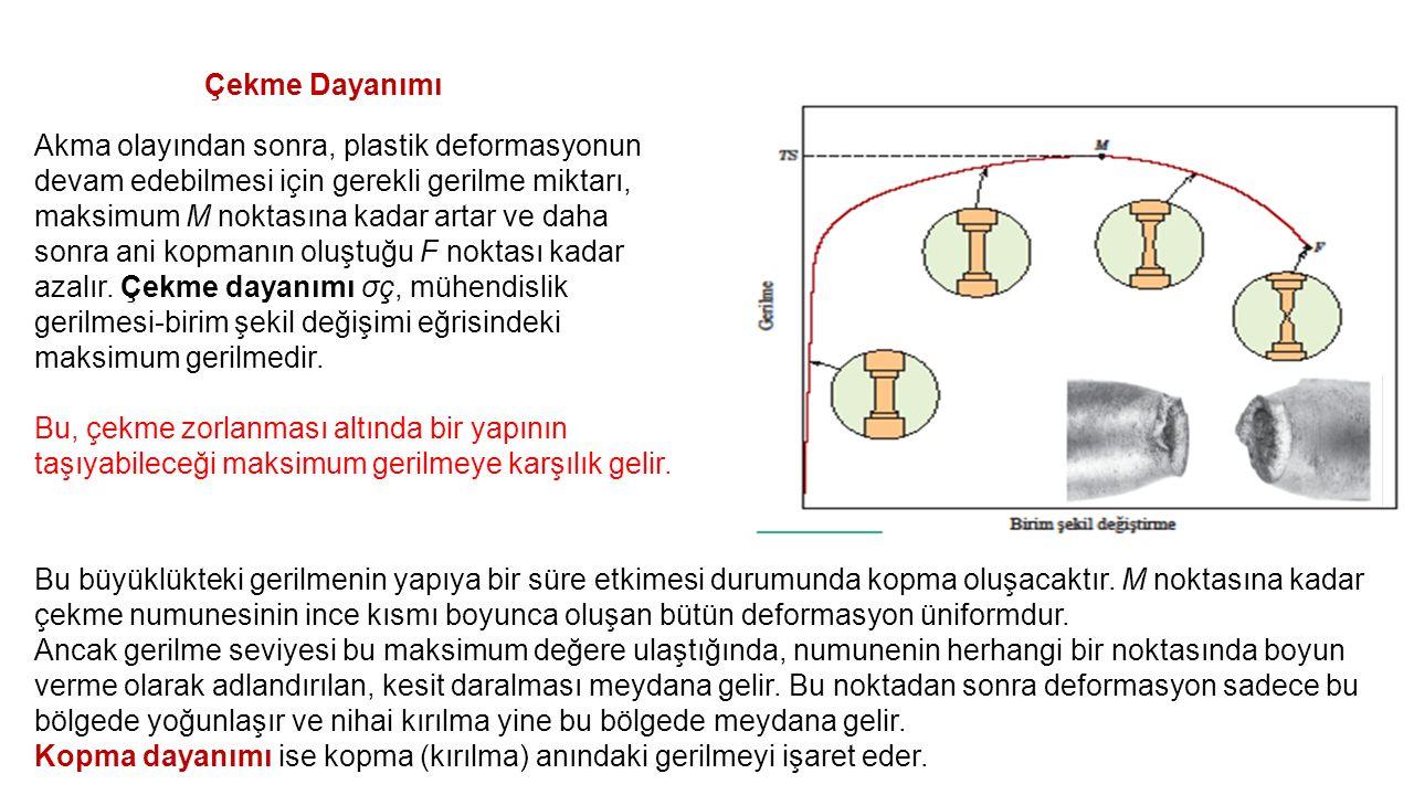 Çekme Dayanımı Akma olayından sonra, plastik deformasyonun devam edebilmesi için gerekli gerilme miktarı, maksimum M noktasına kadar artar ve daha sonra ani kopmanın oluştuğu F noktası kadar azalır.