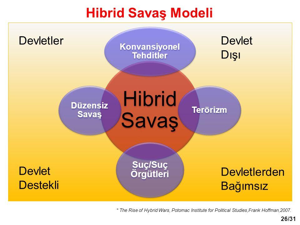Hibrid Savaş Modeli Devletler Devlet Destekli Devletlerden Bağımsız Devletler Dışı * The Rise of Hybrid Wars, Potomac Institute for Political Studies,Frank Hoffman,2007.