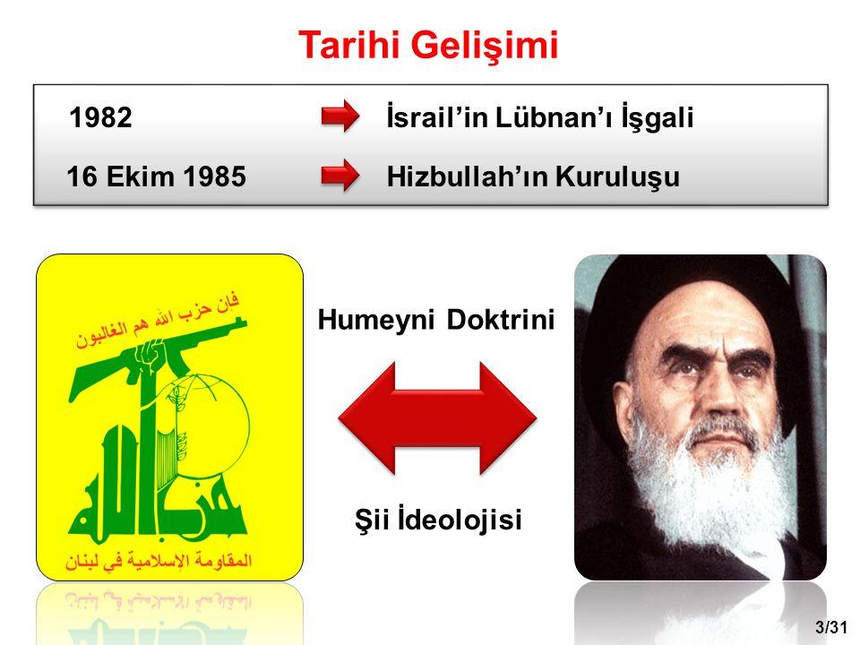 Şii İdeolojisi Humeyni Doktrini 1982İsrail'in Lübnan'ı İşgali 16 Ekim 1985Hizbullah'ın Kuruluşu 1982İsrail'in Lübnan'ı İşgali 16 Ekim 1985Hizbullah'ın Kuruluşu Tarihi Gelişimi 3/31