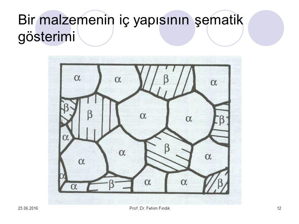 25.06.2016Prof. Dr. Fehim Fındık12 Bir malzemenin iç yapısının şematik gösterimi