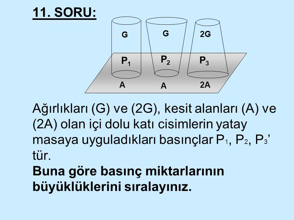 11. SORU: Ağırlıkları (G) ve (2G), kesit alanları (A) ve (2A) olan içi dolu katı cisimlerin yatay masaya uyguladıkları basınçlar P 1, P 2, P 3 ' tür.