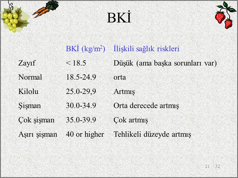 / 3221 BKİ BKİ (kg/m 2 )İlişkili sağlık riskleri Zayıf< 18.5Düşük (ama başka sorunları var) Normal18.5-24.9 orta Kilolu25.0-29,9 Artmış Şişman30.0-34.