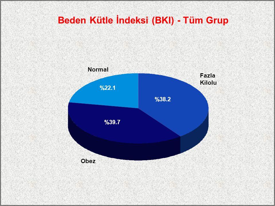 Beden Kütle İndeksi (BKI) - Tüm Grup Normal %22.1 %38.2 %39.7 Fazla Kilolu Obez
