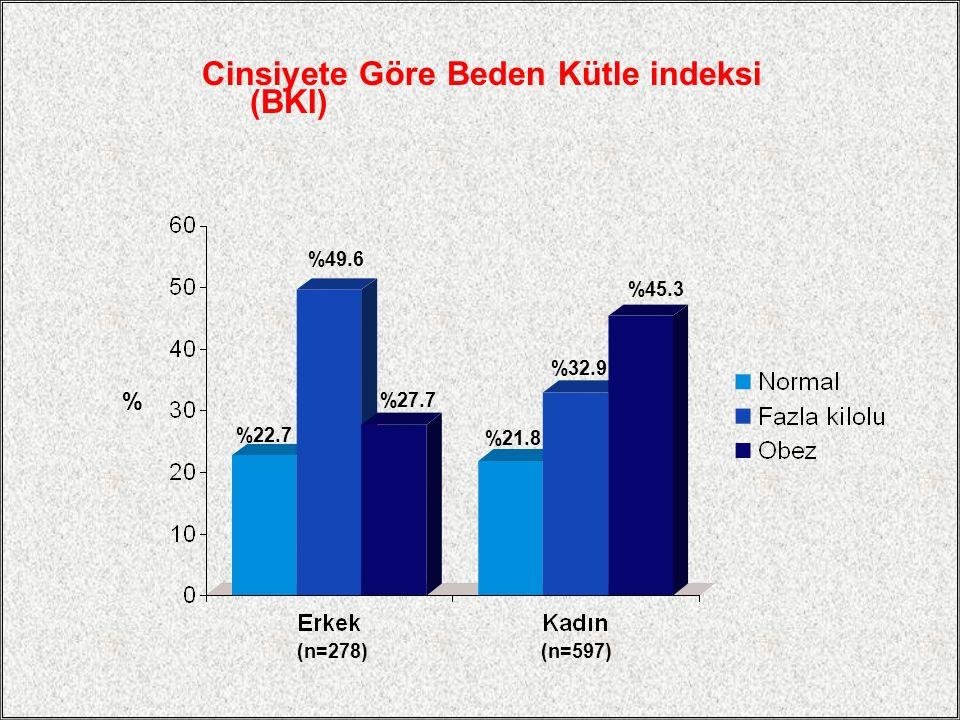Cinsiyete Göre Beden Kütle indeksi (BKI) % %22.7 %27.7 %49.6 %21.8 %45.3 %32.9 (n=278)(n=597)