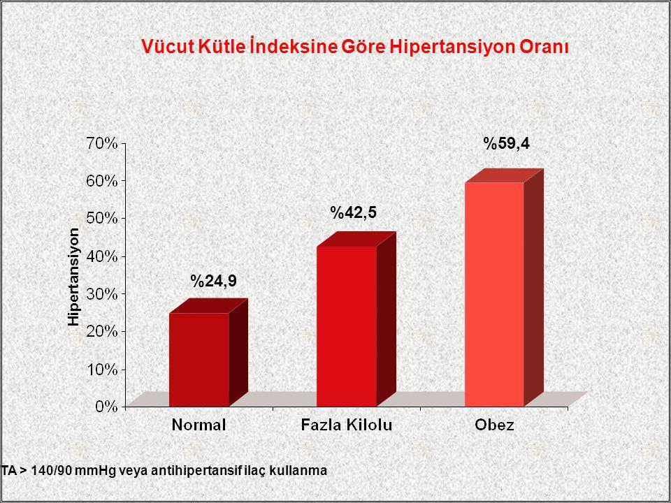 Vücut Kütle İndeksine Göre Hipertansiyon Oranı %24,9 %59,4 %42,5 Hipertansiyon TA > 140/90 mmHg veya antihipertansif ilaç kullanma