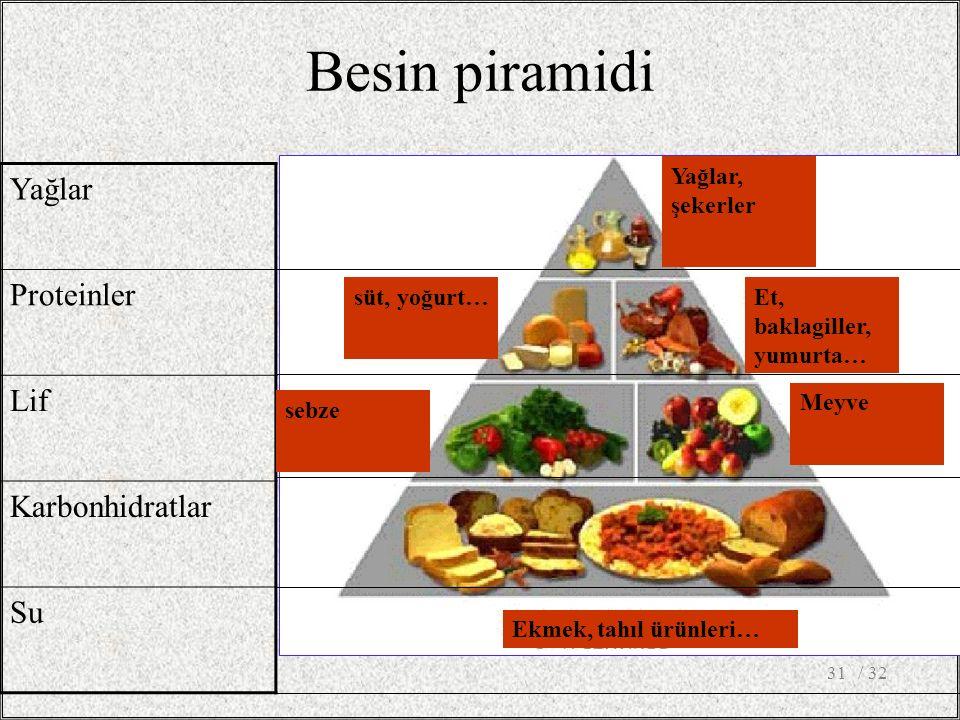 / 3231 Besin piramidi Yağlar Proteinler Lif Karbonhidratlar Su süt, yoğurt… Ekmek, tahıl ürünleri… sebze Meyve Et, baklagiller, yumurta… Yağlar, şeker