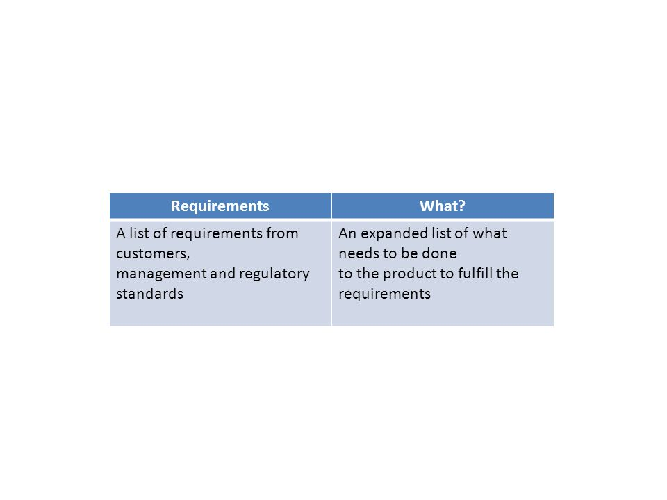 RequirementsWhat? A list of requirements from customers, management and regulatory standards An expanded list of what needs to be done to the product