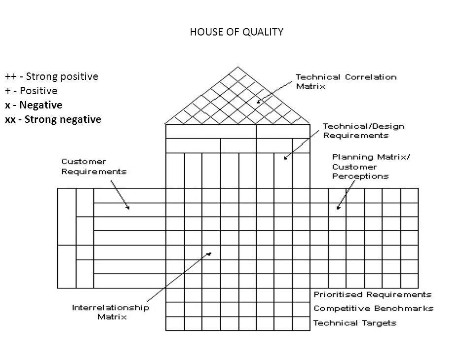 HOUSE OF QUALITY ++ - Strong positive + - Positive x - Negative xx - Strong negative