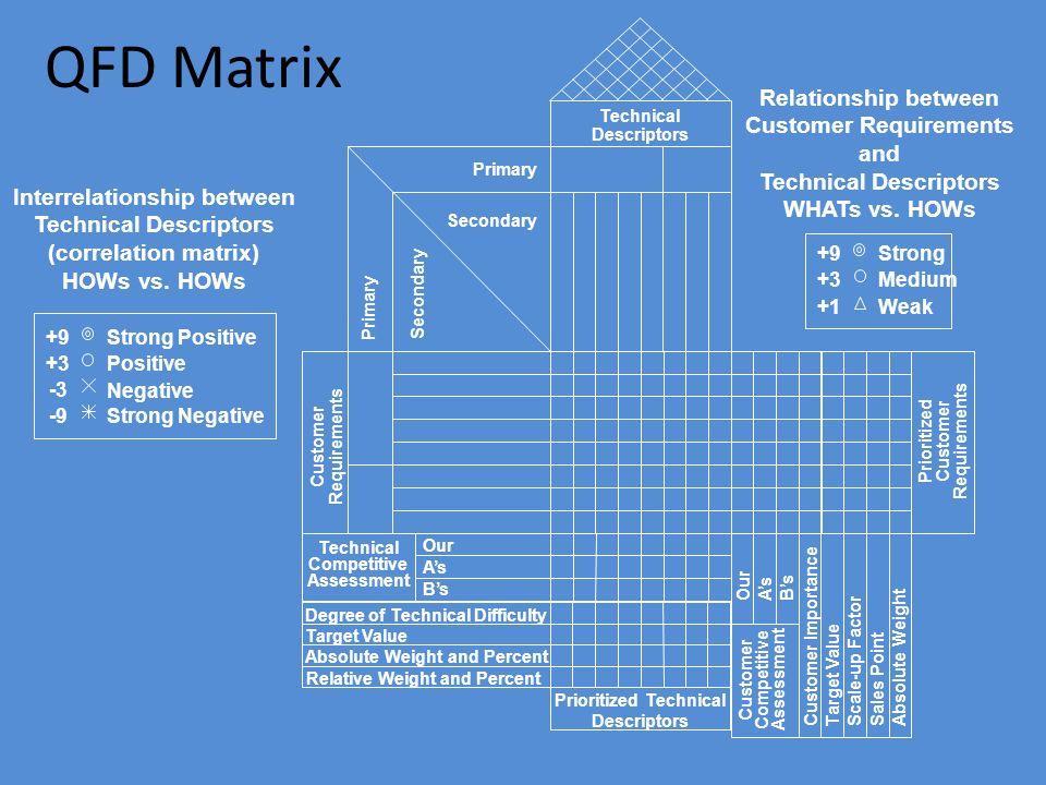 QFD Matrix Absolute Weight and Percent Prioritized Technical Descriptors Degree of Technical Difficulty Relative Weight and Percent Target Value Customer Requirements Prioritized Customer Requirements Technical Descriptors Primary Secondary Technical Competitive Assessment Customer Competitive Assessment Our A's B's Customer Importance Target Value Scale-up Factor Sales Point Absolute Weight Our A's B's Relationship between Customer Requirements and Technical Descriptors WHATs vs.