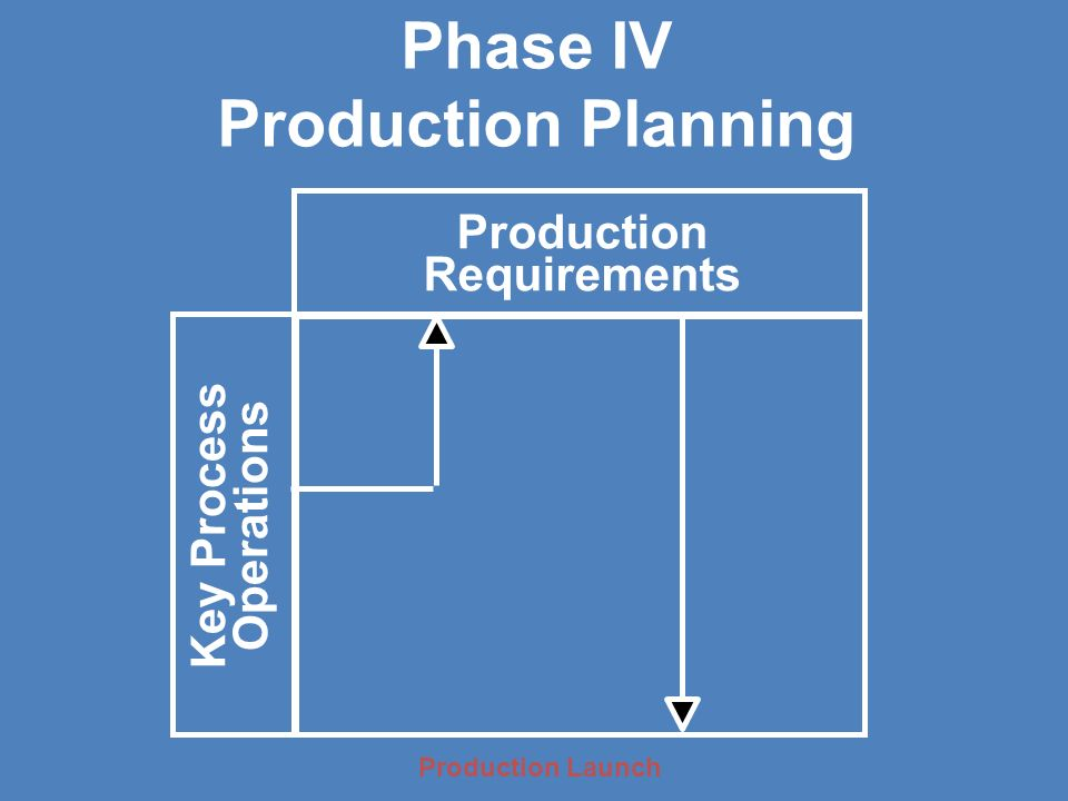 Phase IV Production Planning Production Requirements Key Process Operations Production Launch