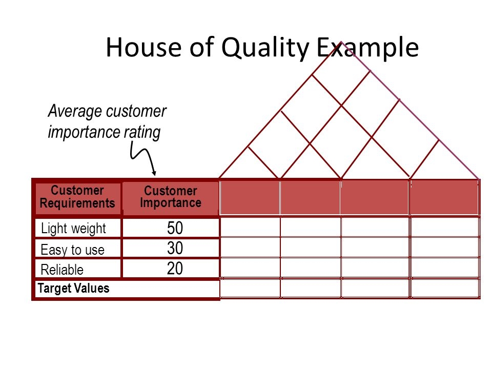 House of Quality Example Customer Requirements Customer Importance Target Values Light weight Easy to use Reliable 50 20 30 Average customer importanc