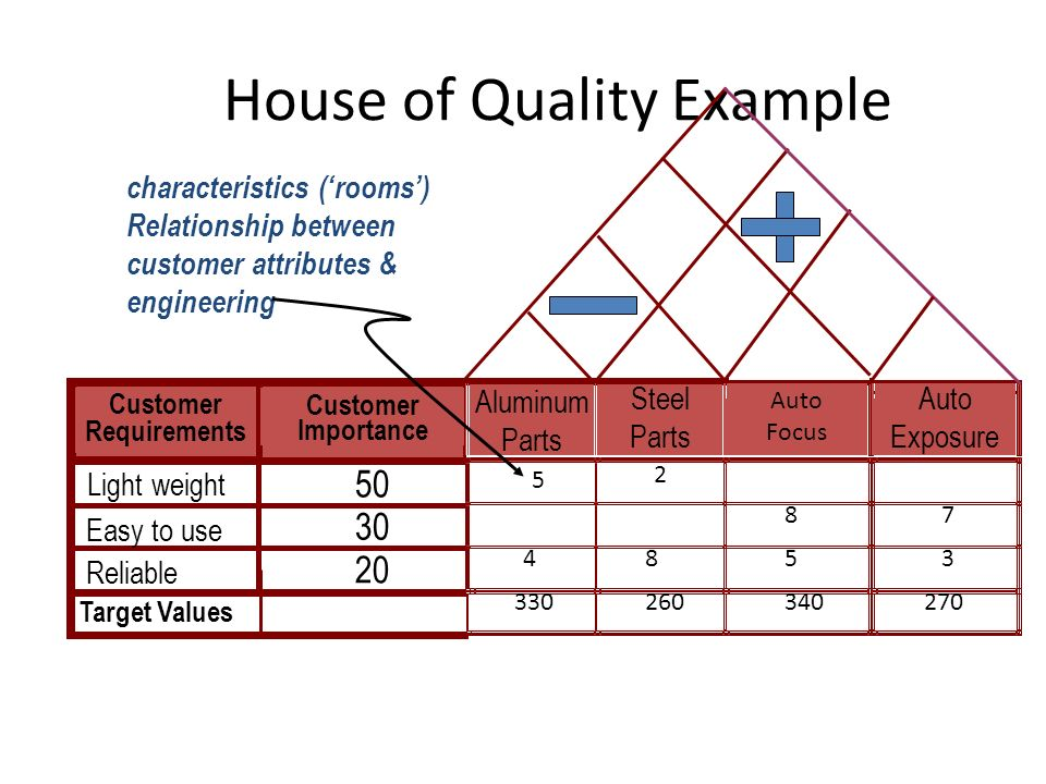 House of Quality Example Customer Requirements Customer Importance Target Values Light weight Easy to use Reliable characteristics ('rooms') Relationship between customer attributes & engineering Aluminum Parts Steel Parts Auto Focus Auto Exposure 5 2 87 8453 330260340270 50 20 30