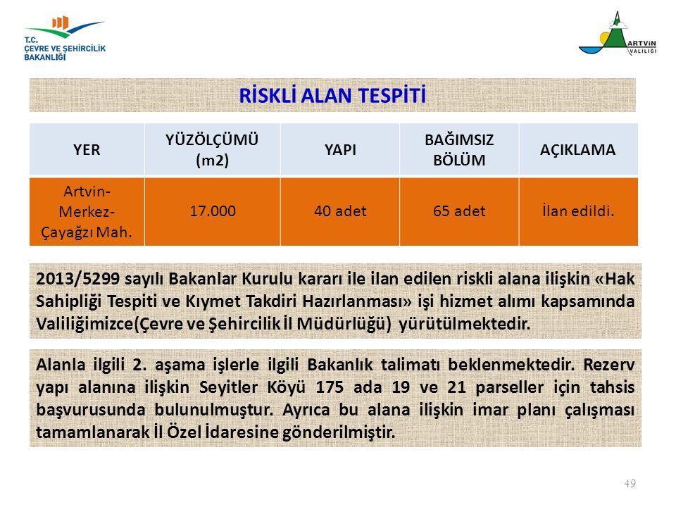 49 YER YÜZÖLÇÜMÜ (m2) YAPI BAĞIMSIZ BÖLÜM AÇIKLAMA Artvin- Merkez- Çayağzı Mah. 17.00040 adet65 adetİlan edildi. 2013/5299 sayılı Bakanlar Kurulu kara