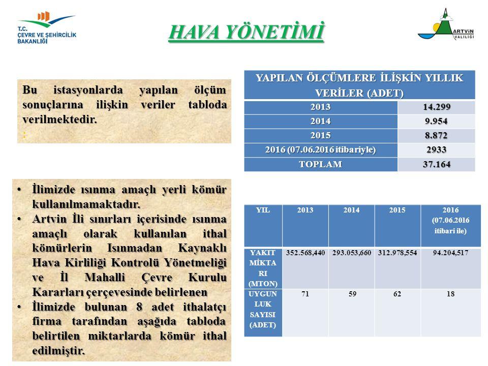 HAVA YÖNETİMİ Bu istasyonlarda yapılan ölçüm sonuçlarına ilişkin veriler tabloda verilmektedir. : İlimizde ısınma amaçlı yerli kömür kullanılmamaktadı
