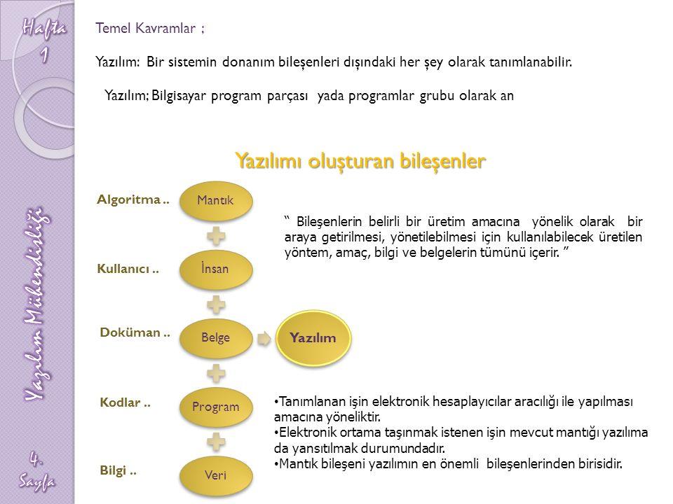 Temel Kavramlar ; Yazılım: Bir sistemin donanım bileşenleri dışındaki her şey olarak tanımlanabilir.