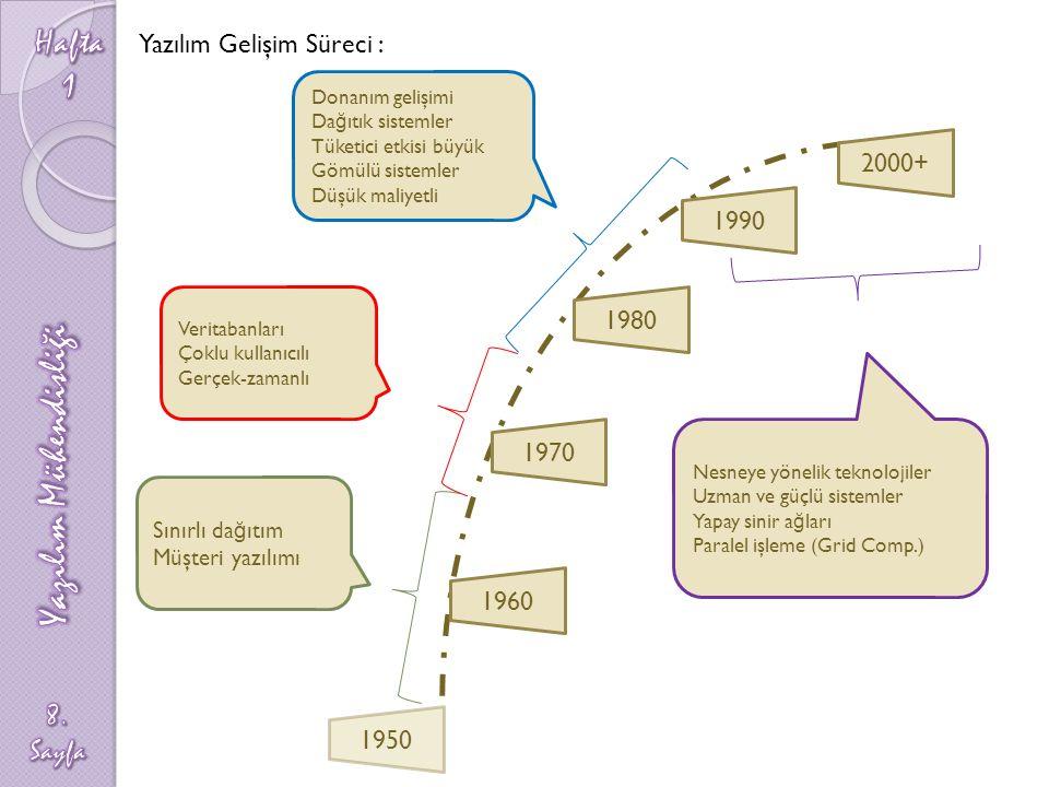 1950 1960 1970 1980 1990 2000+ Sınırlı da ğ ıtım Müşteri yazılımı Veritabanları Çoklu kullanıcılı Gerçek-zamanlı Nesneye yönelik teknolojiler Uzman ve güçlü sistemler Yapay sinir a ğ ları Paralel işleme (Grid Comp.) Donanım gelişimi Da ğ ıtık sistemler Tüketici etkisi büyük Gömülü sistemler Düşük maliyetli Yazılım Gelişim Süreci :