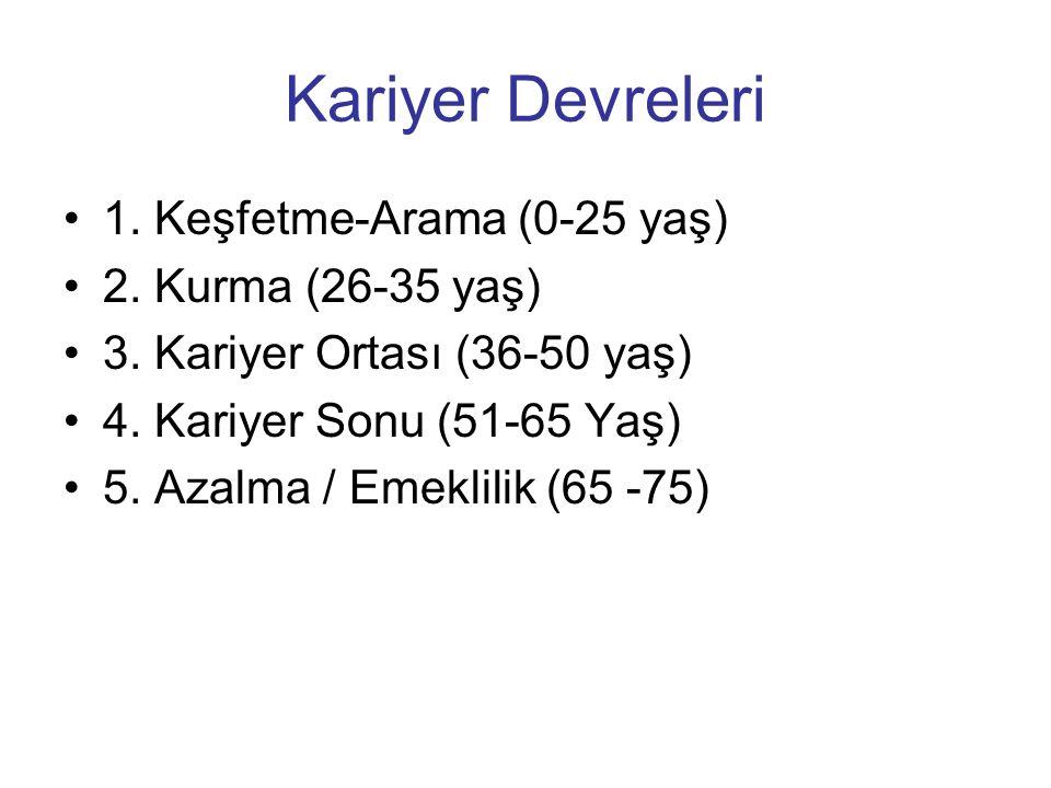 Kariyer Devreleri 1. Keşfetme-Arama (0-25 yaş) 2. Kurma (26-35 yaş) 3. Kariyer Ortası (36-50 yaş) 4. Kariyer Sonu (51-65 Yaş) 5. Azalma / Emeklilik (6