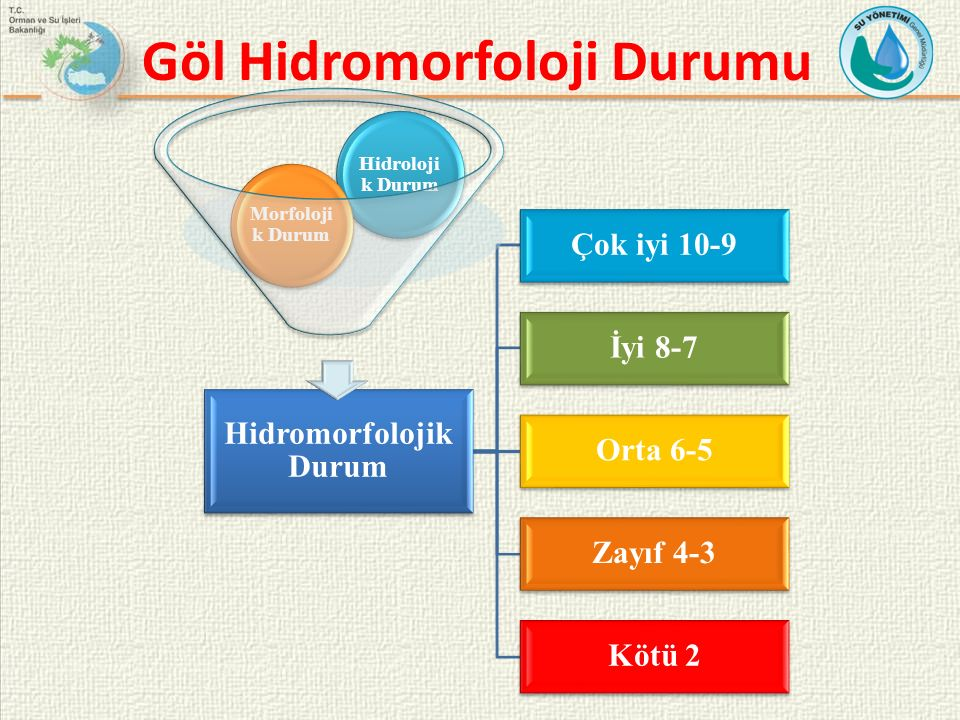 Göl Hidromorfoloji Durumu Hidromorfolojik Durum Çok iyi 10-9 İyi 8-7 Orta 6-5 Zayıf 4-3 Kötü 2 Hidroloji k Durum Morfoloji k Durum