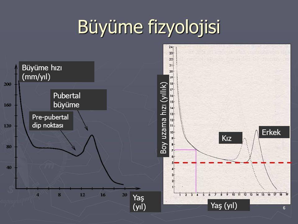 6 Büyüme fizyolojisi Büyüme hızı (mm/yıl) Pre-pubertal dip noktası Pubertal büyüme Yaş (yıl) Boy uzama hızı (yıllık) Kız Erkek