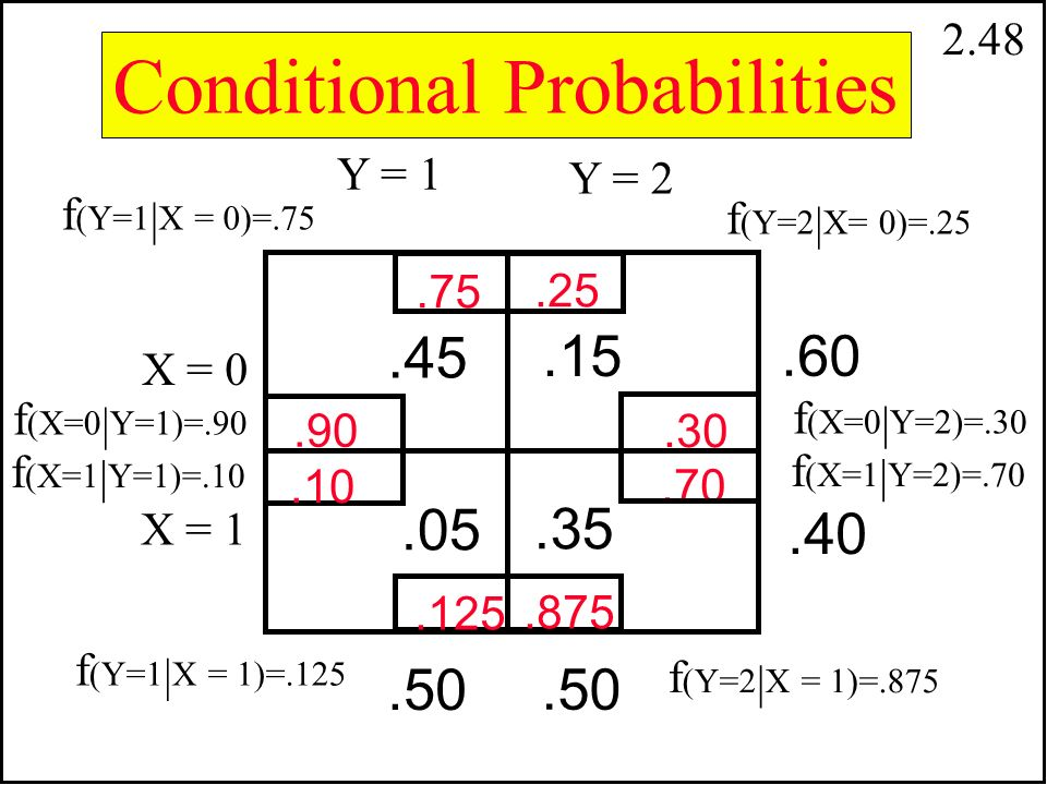 2.47 The conditional probability density functions of X given Y=y, f(x | y), and of Y given X=x, f(y | x), are obtained by dividing f(x,y) by f(y) to get f(x | y) and by f(x) to get f(y | x).