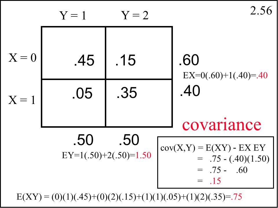 2.55 cov(X,Y) = E [(X - EX)(Y-EY)] = E [XY - X EY - Y EX + EX EY] = E(XY) - 2 EX EY + EX EY = E(XY) - EX EY cov(X,Y) = E [(X - EX)(Y-EY)] cov(X,Y) = E