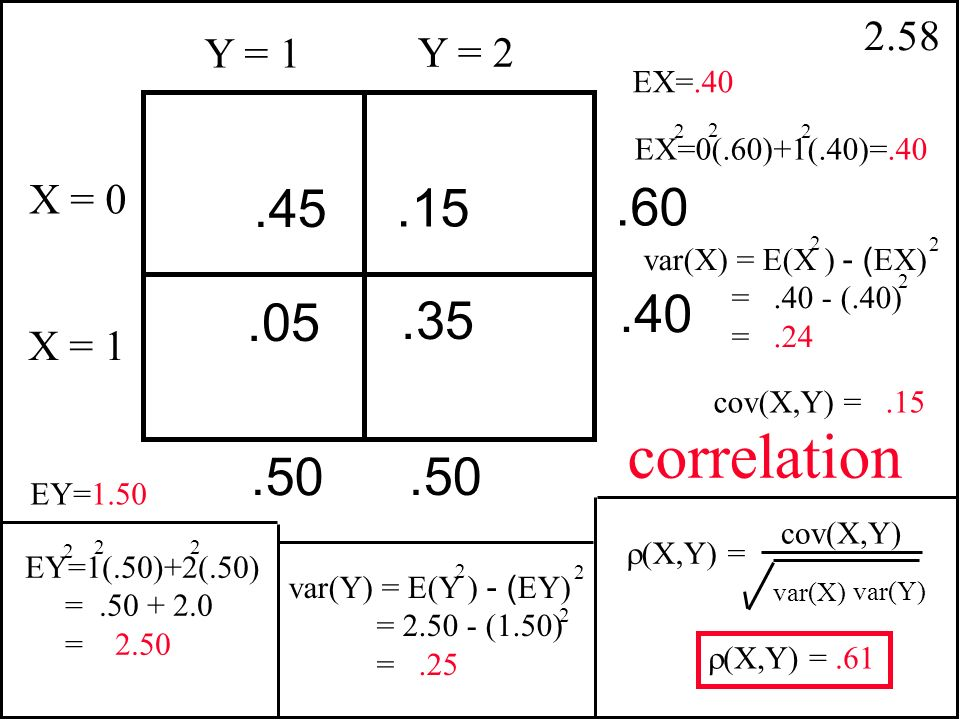 2.57 The correlation between two random variables X and Y is their covariance divided by the square roots of their respective variances.