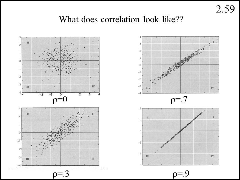2.58.15.05.45.35 Y = 1 Y = 2 X = 0 X = 1.60.40.50 EX=.40 EY=1.50 cov(X,Y) =.15 correlation EX=0(.60)+1(.40)=.40 2 2 2 var(X) = E(X ) - ( EX) =.40 - (.40) =.24 2 2 2 EY=1(.50)+2(.50) =.50 + 2.0 = 2.50 2 22 var(Y) = E(Y ) - ( EY) = 2.50 - (1.50) =.25 2 2 2  (X,Y) = cov(X,Y) var(X) var(Y)  (X,Y) =.61