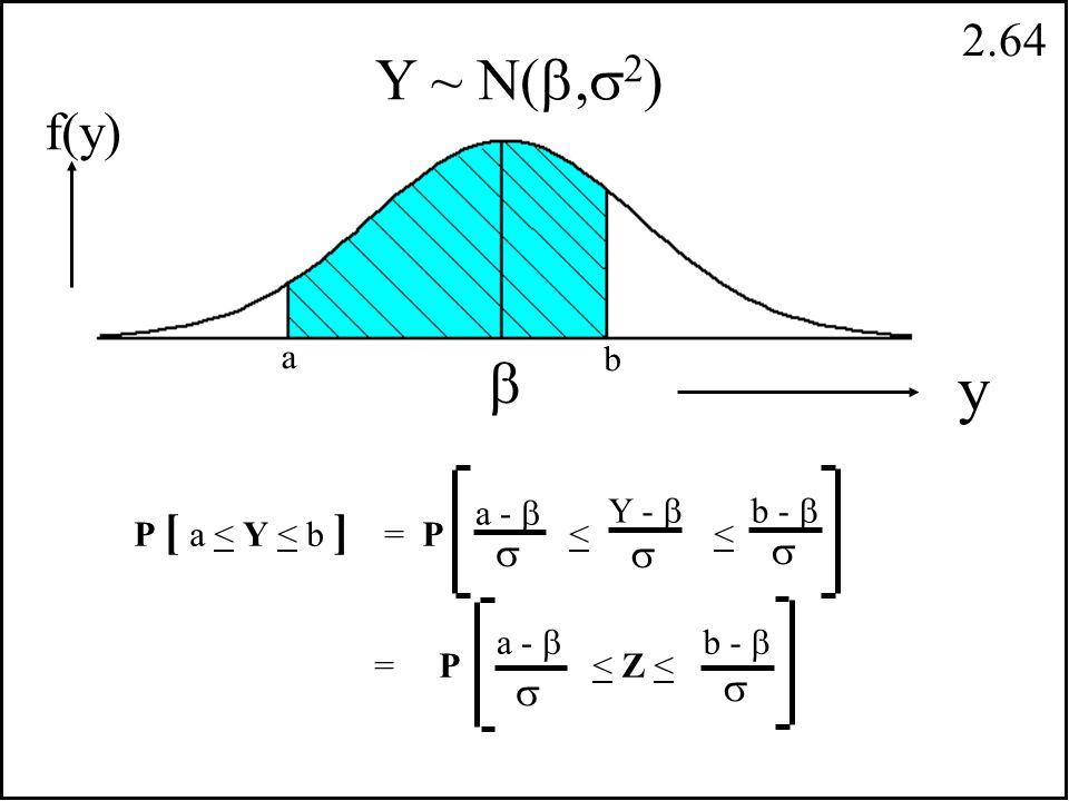 2.63 P [ Y > a ] = P > = P Z > a -  Y -      y f(y) a Y ~ N( ,  2 )