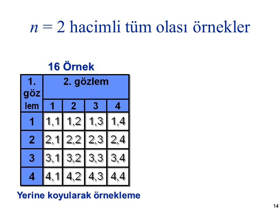 14 n = 2 hacimli tüm olası örnekler 16 Örnek Yerine koyularak örnekleme