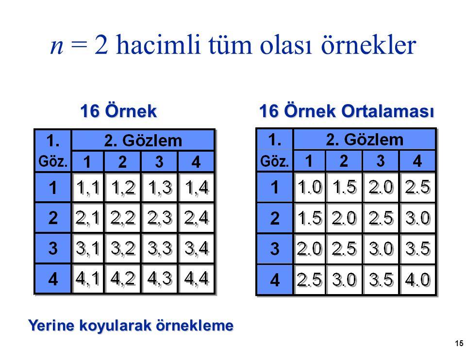 15 n = 2 hacimli tüm olası örnekler 16 Örnek 16 Örnek Ortalaması Yerine koyularak örnekleme