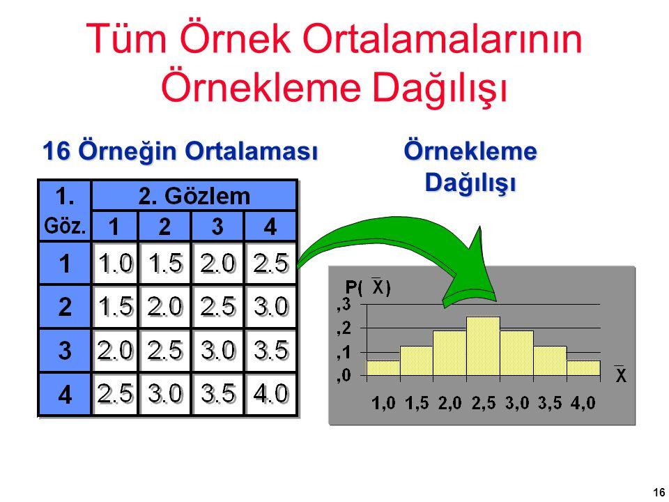 16 Tüm Örnek Ortalamalarının Örnekleme Dağılışı 16 Örneğin Ortalaması Örnekleme Dağılışı