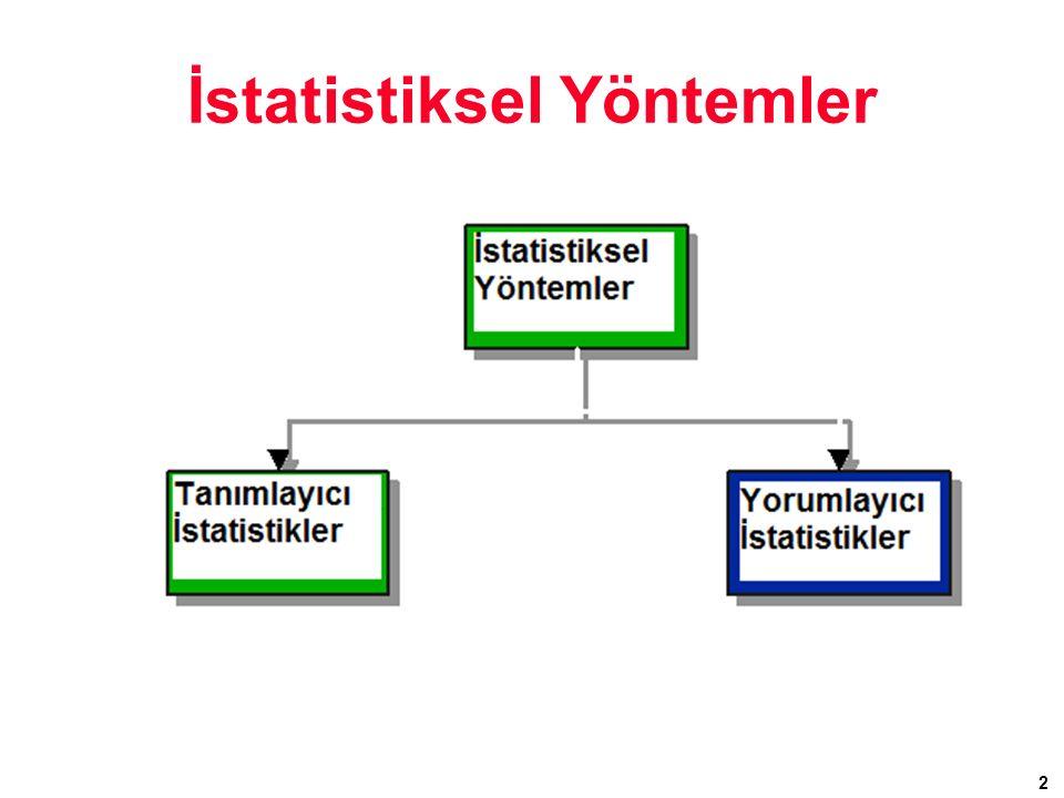 3 Yorumlayıcı İstatistikler 1.İçeriği: –Tahminleme –Hipotez Testleri 2.Amaç –Anakütlenin karakteristiği hakkında yorumlamalar (genellemeler) yapmak.
