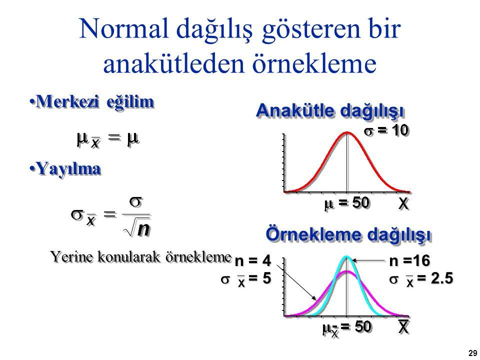 29 Normal dağılış gösteren bir anakütleden örnekleme Merkezi eğilim Yayılma Yerine konularak örnekleme Merkezi eğilim Yayılma Yerine konularak örnekleme Anakütle dağılışı Örnekleme dağılışı n =16   X = 2.5 n = 4   X = 5